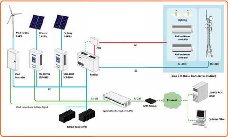 minh ha co ltd solar ups eng rh minhha vn Rectifier Circuit Diagram Converter Circuit Diagram